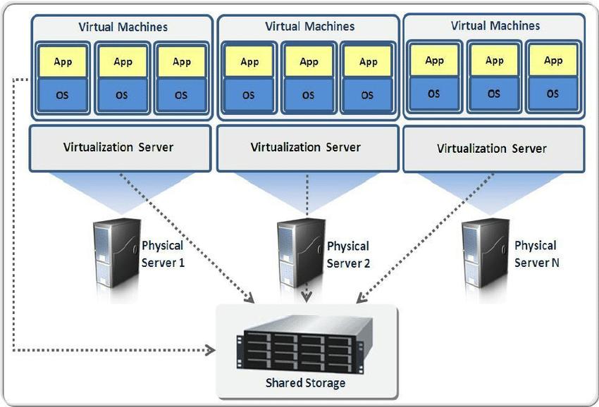Datacenter a virtuální stroje: Jak fungují?