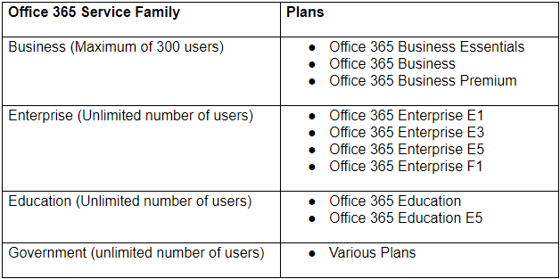 Porównanie Microsoft Office 365